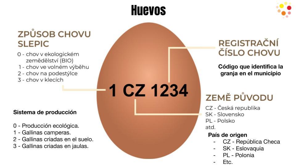 Qué huevos compro en República Checa