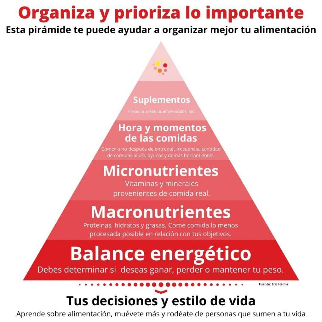 Pirámide que te ayudará a organizar tu alimentación